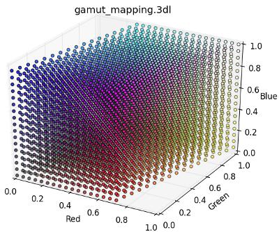 Gamut mapping (AdobeRGB -> sRGB)